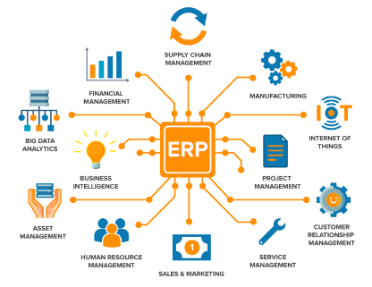 Software ERP, Solusi Software ERP, SysApp